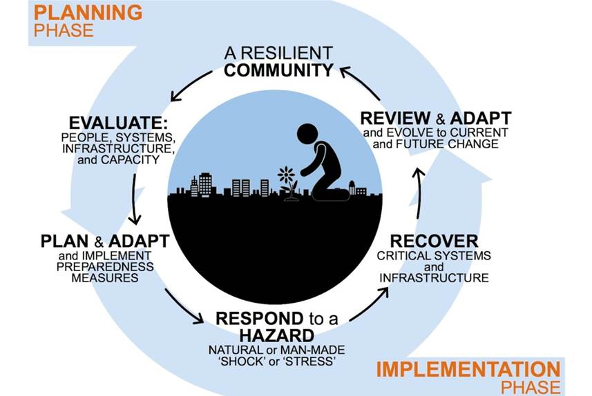 Diagram representing the cycle of events of resiliency planning